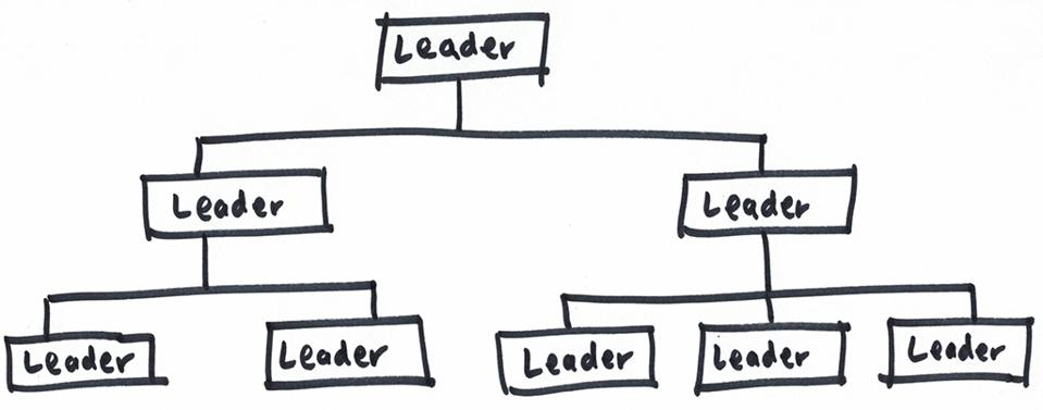 an-org-chart-with-leaders-in-every-position