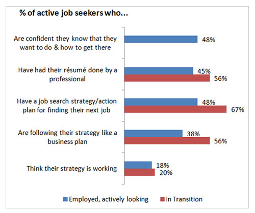 eun_percent_of_active_job_seekers_who_2015