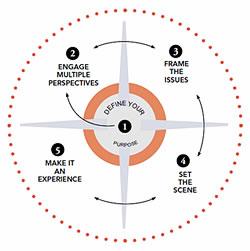 define-purpose-chart