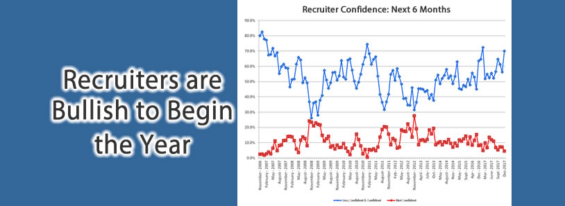 Recruiters are Bullish to Begin the Year