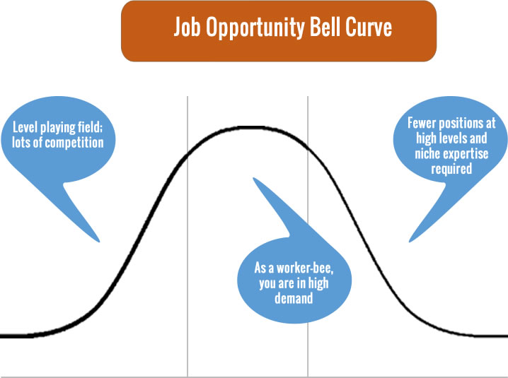 job-opportunity-bell-curve