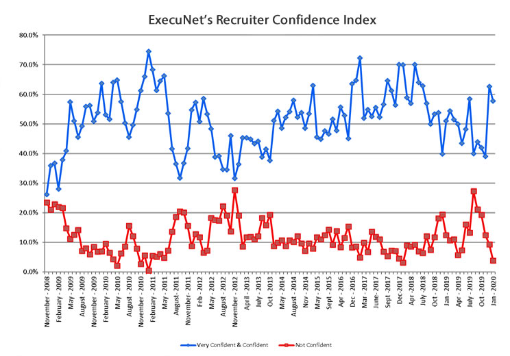 recruiter-confidence-jan-2020-chart-lg