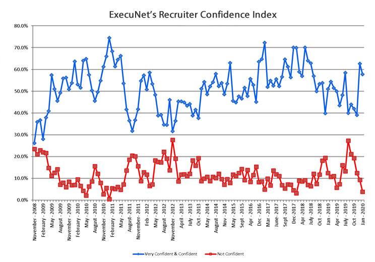 recruiter-confidence-jan-2020-chart-lg