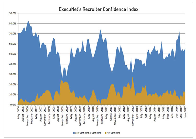 recruiter-confidence-june-2017-chart-lg-media.jpg