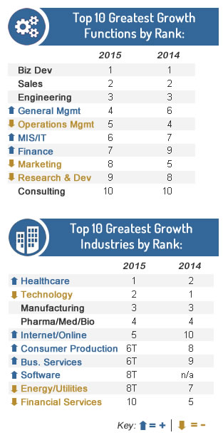 top-10-growth-industry-function-vertical-new