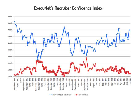 Recruiter Confidence Index